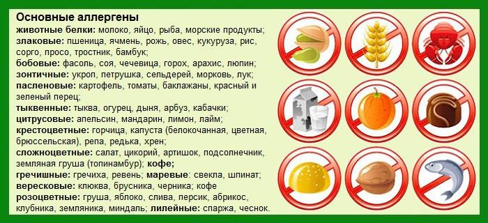 аллергия на апельсины симптомы у взрослых