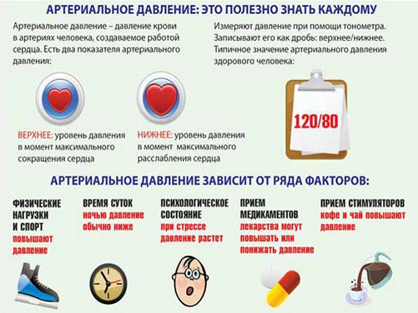 Артериальная гипертензия 2 степени симптомы
