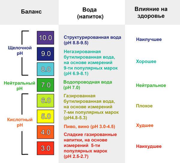 Экспресс анализ на кислотность крови справка в бассейн к педиатру анализы