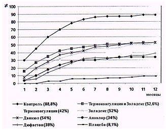 частота наступления беременности после удаления маточной трубы